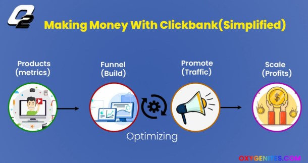 making money with clickbank(simplified)