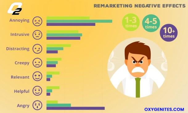 Remarketing negative effect