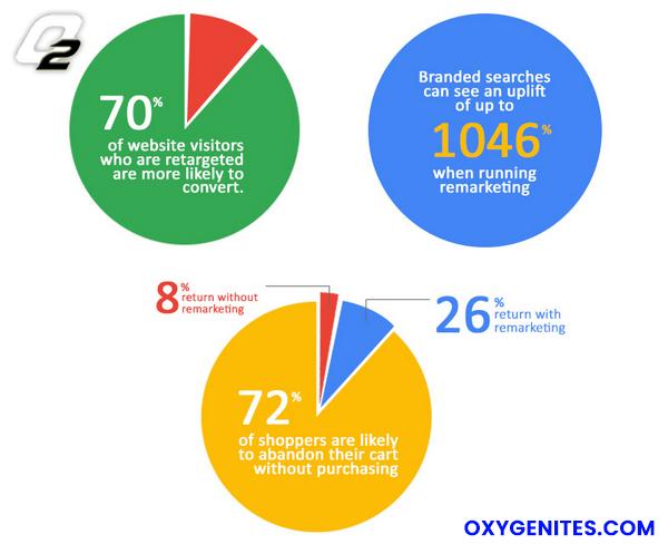 remarketing stats