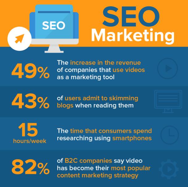 seo marketing stats