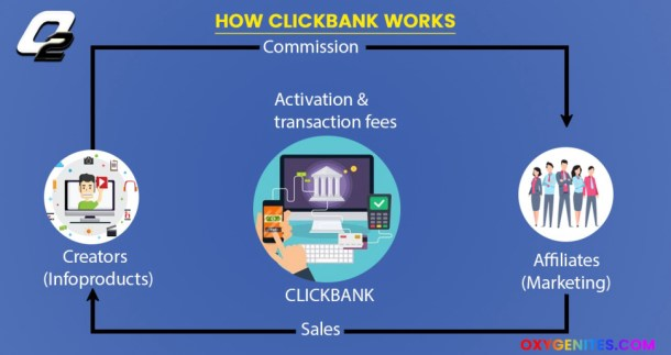 how does clickbank works