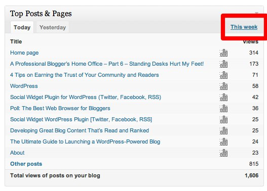 Update Low Performing Pages with targeted keywords and topic.