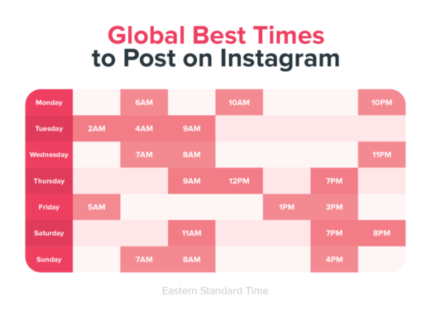 The right time to post on Instagram
